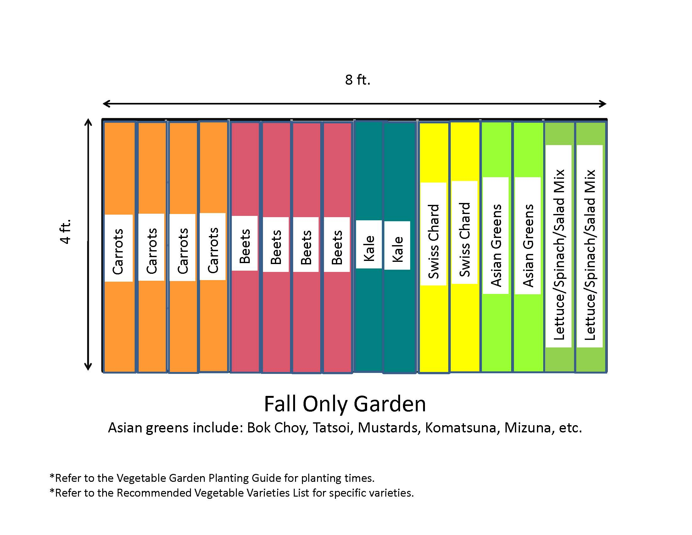 Vegetable garden layout template for Vegetable layout