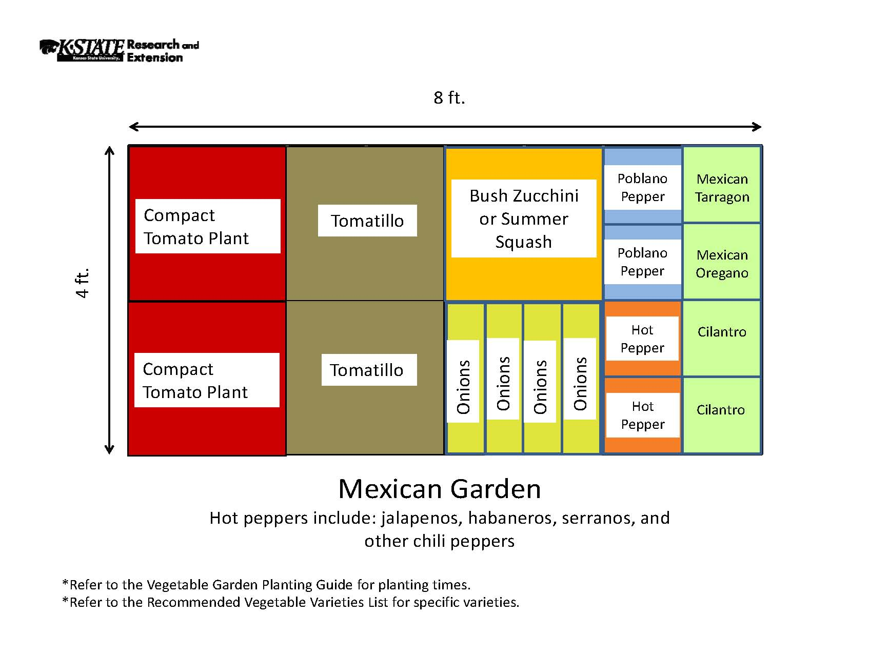 Garden Templates – Planning A Raised Bed Vegetable Garden