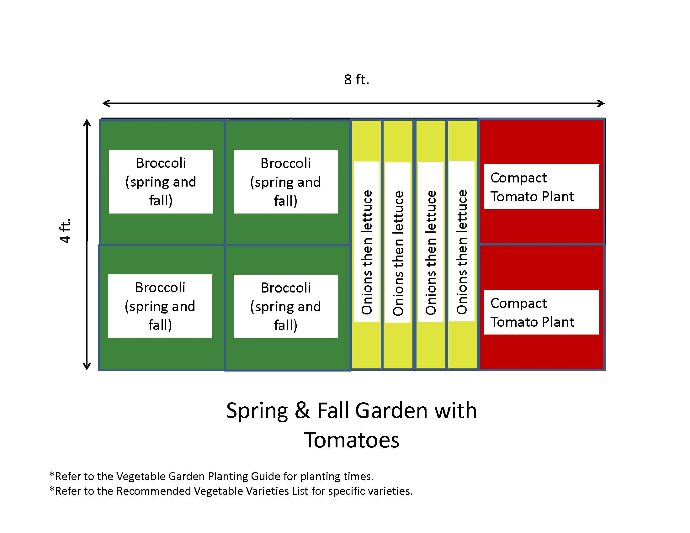 The gallery for vegetable garden layout template for Vegetable layout