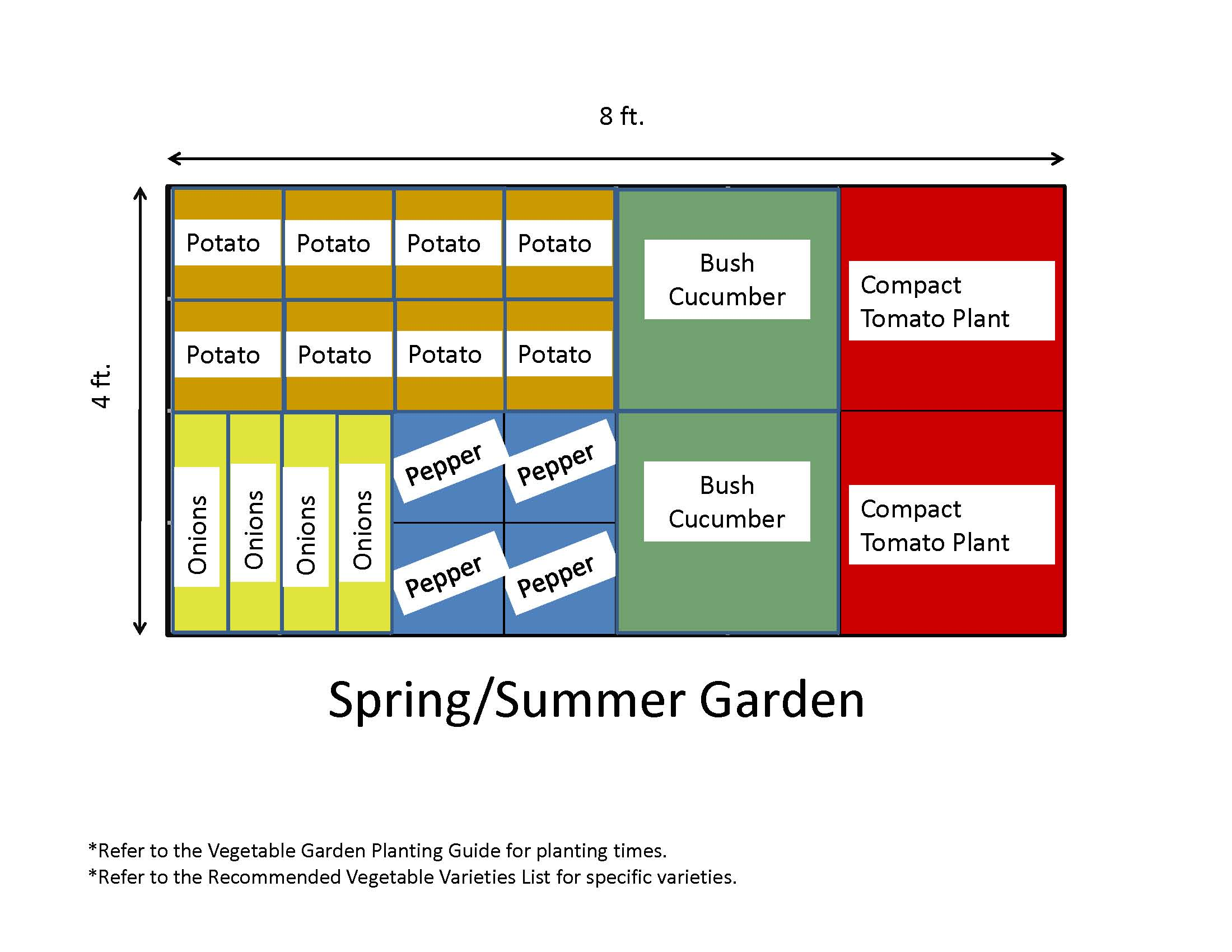 Garden Templates | The Demo Garden Blog